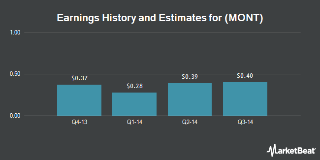 Earnings by Quarter for Montage Technology Group Ltd (NASDAQ:MONT)