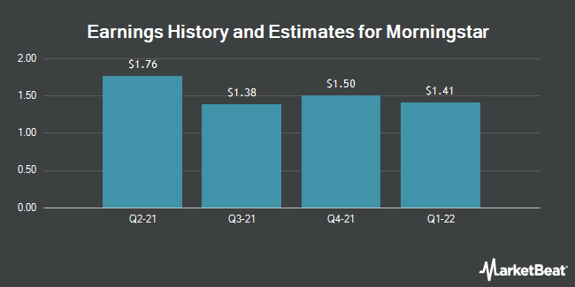 Earnings by Quarter for Morningstar (NASDAQ:MORN)
