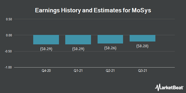 Earnings by Quarter for MoSys (NASDAQ:MOSY)