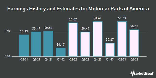 Earnings by Quarter for Motorcar Parts of America (NASDAQ:MPAA)