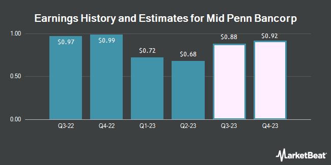 Earnings History and Estimates for Mid Penn Bancorp (NASDAQ:MPB)