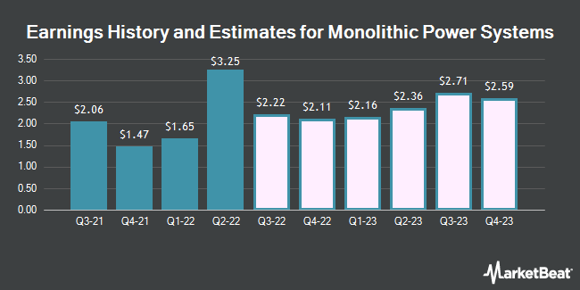 Earnings by Quarter for Monolithic Power Systems (NASDAQ:MPWR)