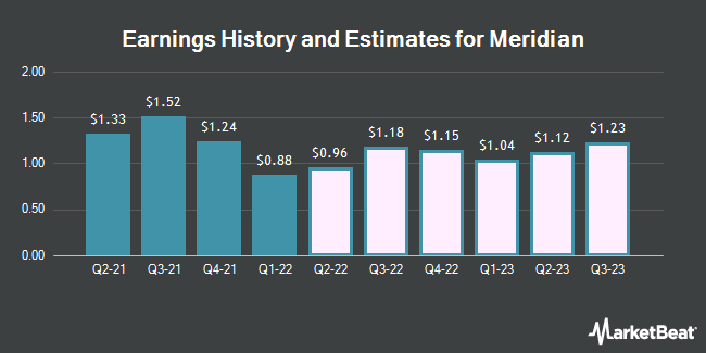 Earnings History and Estimates for Meridian Bank (NASDAQ:MRBK)