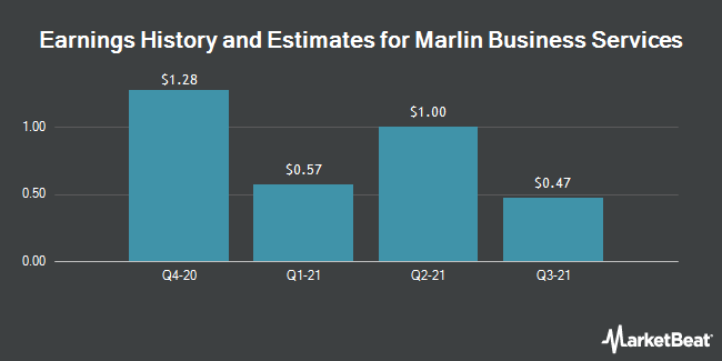 Earnings History and Estimates for Marlin Business Services (NASDAQ:MRLN)