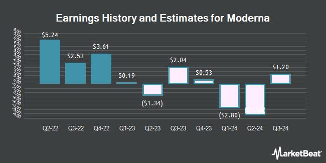 Earnings History and Estimates for Moderna (NASDAQ:MRNA)