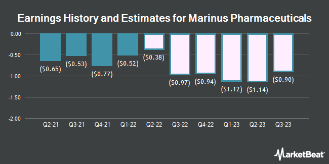 Earnings History and Estimates for Marinus Pharmaceuticals (NASDAQ:MRNS)