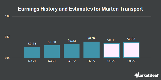 Earnings History and Estimates for Marten Transport (NASDAQ:MRTN)