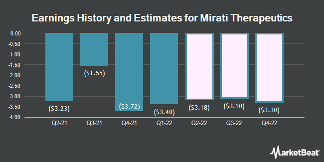 Earnings History and Estimates for Mirati Therapeutics (NASDAQ:MRTX)