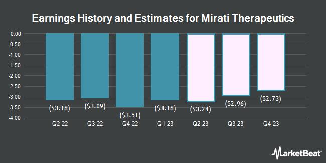 Earnings History and Estimates for Mirati Therapeutics (NASDAQ:MRTX)