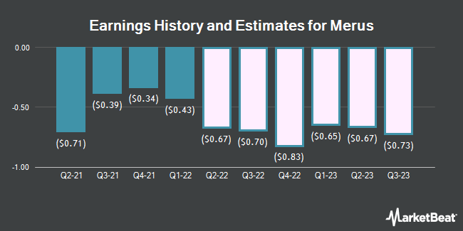 Earnings History and Estimates for Merus (NASDAQ:MRUS)