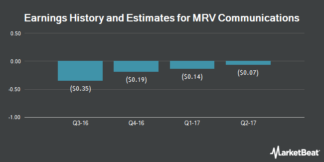 Earnings by Quarter for MRV Communications (NASDAQ:MRVC)