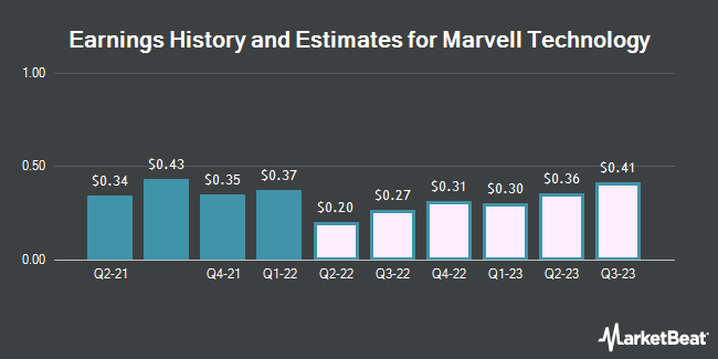 Earnings History and Estimates for Marvell Technology Group (NASDAQ:MRVL)