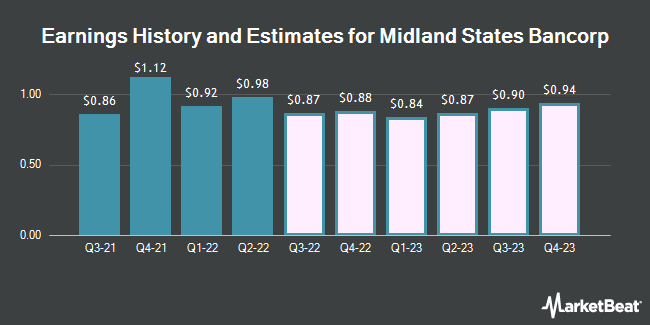 Earnings History and Estimates for Midland States Bancorp (NASDAQ:MSBI)