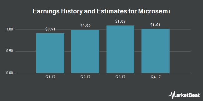 Earnings by Quarter for Microsemi Corporation (NASDAQ:MSCC)