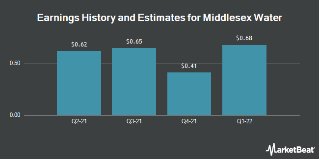 Earnings by Quarter for Middlesex Water Company (NASDAQ:MSEX)
