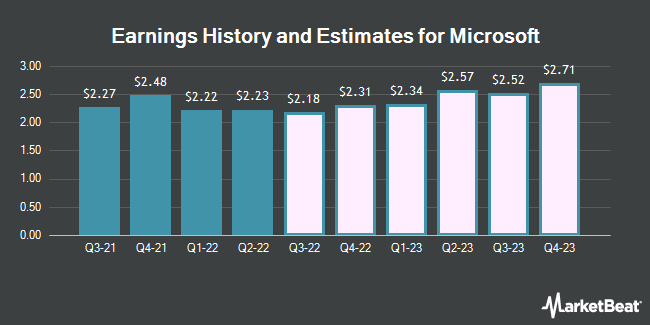 Earnings History and Estimates for Microsoft (NASDAQ:MSFT)