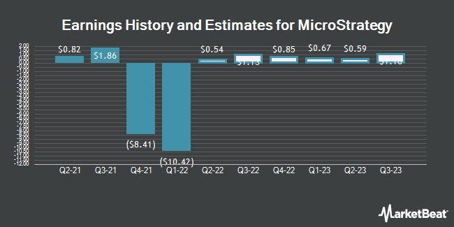 Earnings History and Estimates for MicroStrategy (NASDAQ:MSTR)