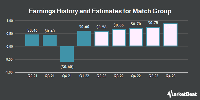 Earnings History and Estimates for Match Group (NASDAQ:MTCH)