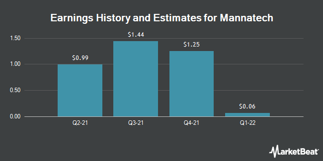 Earnings by Quarter for Mannatech, Incorporated (NASDAQ:MTEX)