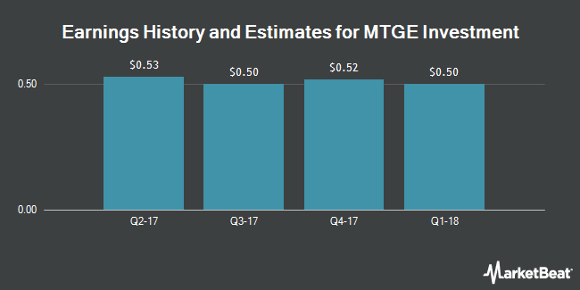Earnings by Quarter for American Capital Mortgage Investment Corp. (NASDAQ:MTGE)