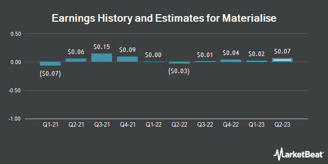 Earnings History and Estimates for Materialise (NASDAQ:MTLS)