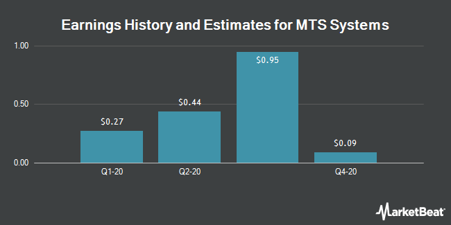 Earnings by Quarter for MTS Systems Corporation (NASDAQ:MTSC)