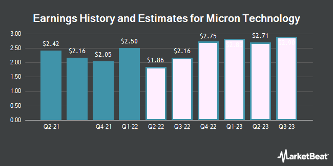 Earnings History and Estimates for Micron Technology (NASDAQ:MU)