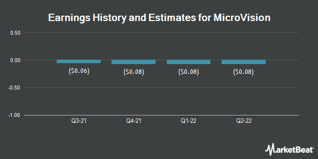 Earnings by Quarter for Microvision (NASDAQ:MVIS)