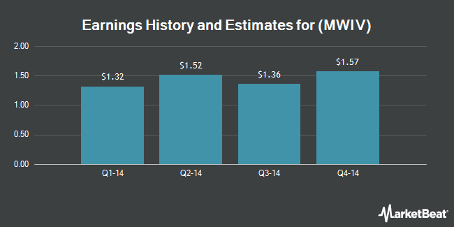 Earnings by Quarter for MWI Veterinary Supply (NASDAQ:MWIV)