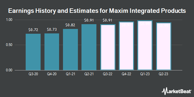 Earnings History and Estimates for Maxim Integrated Products (NASDAQ:MXIM)