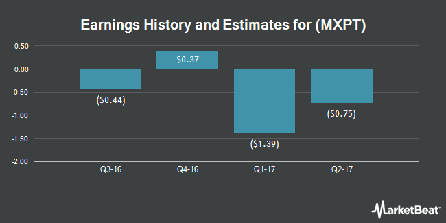 Earnings by Quarter for MaxPoint Interactive (NASDAQ:MXPT)