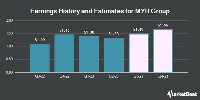 Earnings by Quarter for MYR Group (NASDAQ:MYRG)