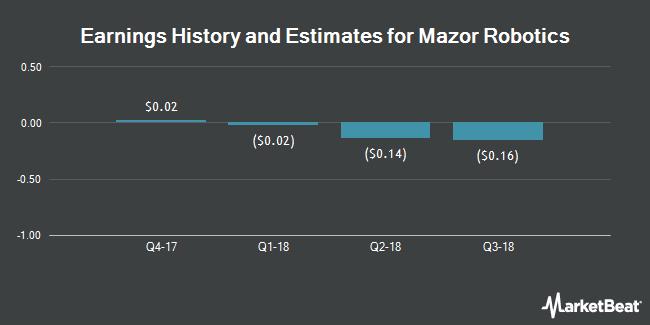 Earnings by Quarter for Mazor Robotics Ltd - (NASDAQ:MZOR)