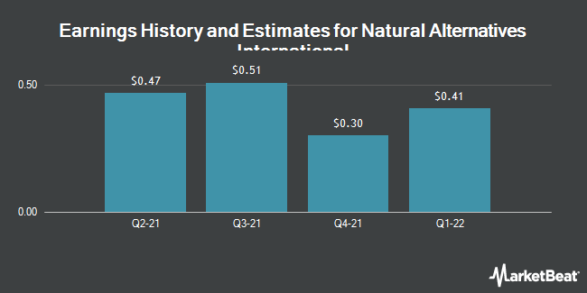 Earnings by Quarter for Natural Alternatives International (NASDAQ:NAII)
