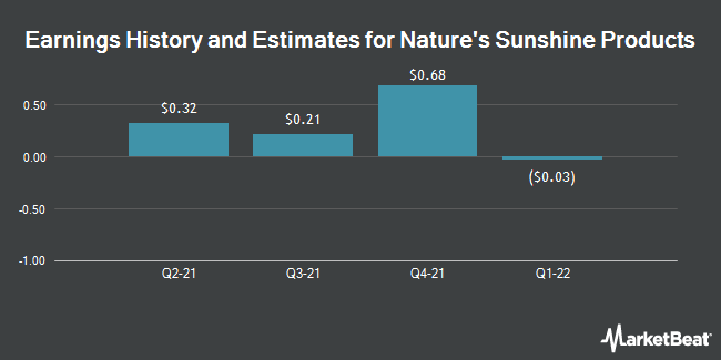 Earnings by Quarter for Nature`s Sunshine Products (NASDAQ:NATR)