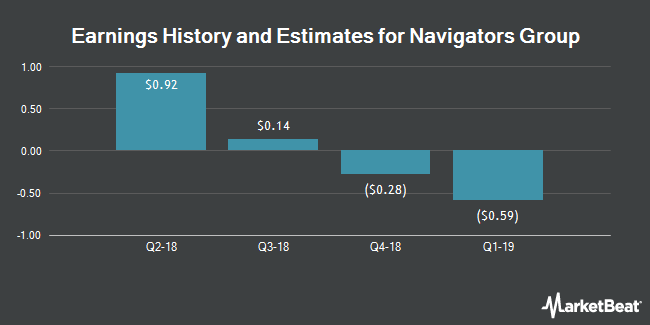 Earnings by Quarter for The Navigators Group (NASDAQ:NAVG)