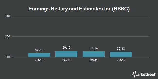 Earnings by Quarter for NewBridge Bancorp (NASDAQ:NBBC)