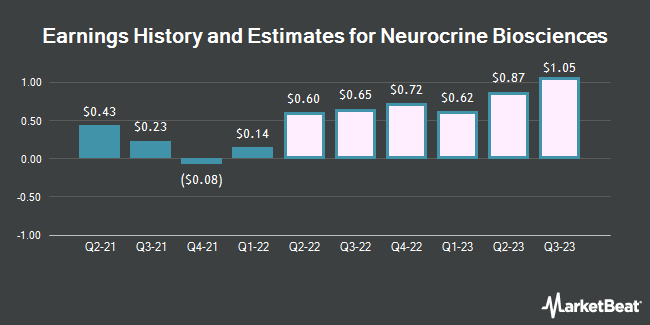 Earnings History and Estimates for Neurocrine Biosciences (NASDAQ:NBIX)