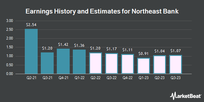 Earnings History and Estimates for Northeast Bancorp (NASDAQ:NBN)