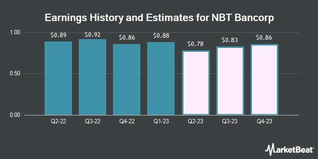 Earnings by Quarter for NBT Bancorp (NASDAQ:NBTB)