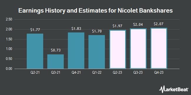 Earnings History and Estimates for Nicolet Bankshares (NASDAQ:NCBS)