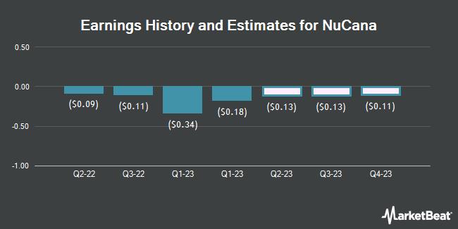 Earnings History and Estimates for NuCana (NASDAQ:NCNA)