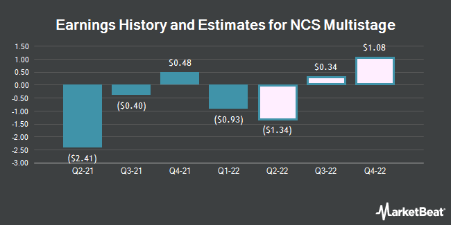 Earnings History and Estimates for NCS Multistage (NASDAQ:NCSM)