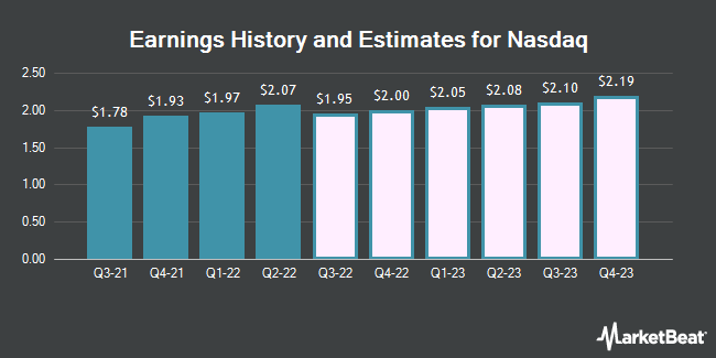 Earnings History and Estimates for Nasdaq (NASDAQ:NDAQ)