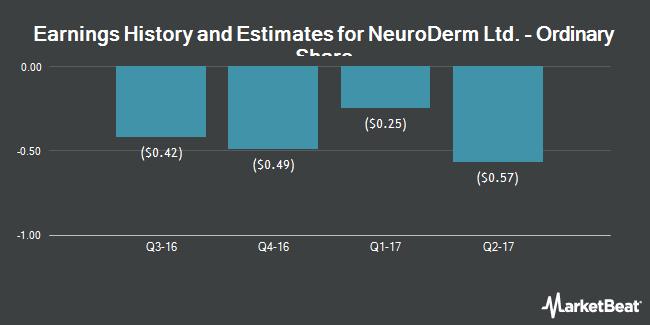 Earnings by Quarter for NeuroDerm (NASDAQ:NDRM)