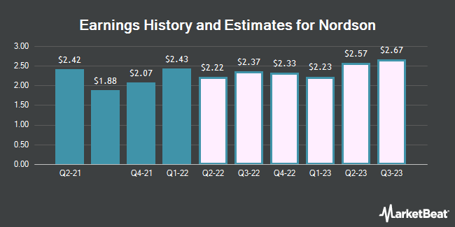 Earnings History and Estimates for Nordson (NASDAQ:NDSN)