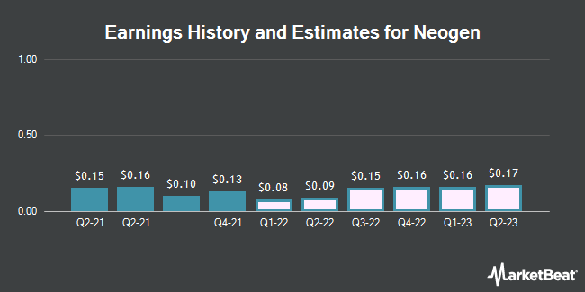 Earnings History and Estimates for Neogen (NASDAQ:NEOG)
