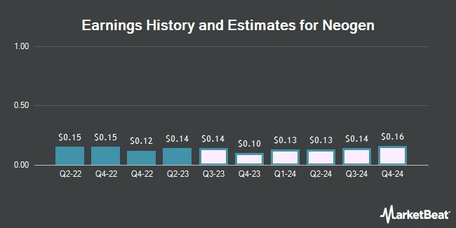 Earnings History and Estimates for Neogen (NASDAQ:NEOG)