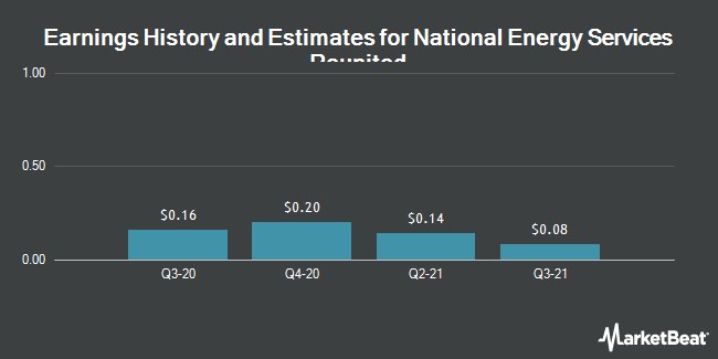 Earnings History and Estimates for National Energy Services Reunited (NASDAQ:NESR)