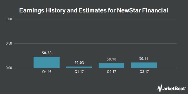 Earnings by Quarter for NewStar Financial (NASDAQ:NEWS)